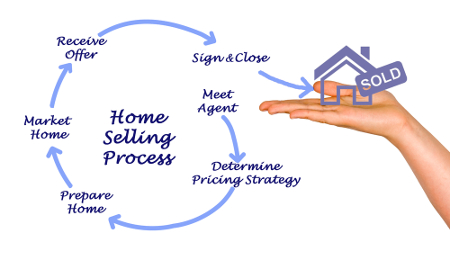 home selling process